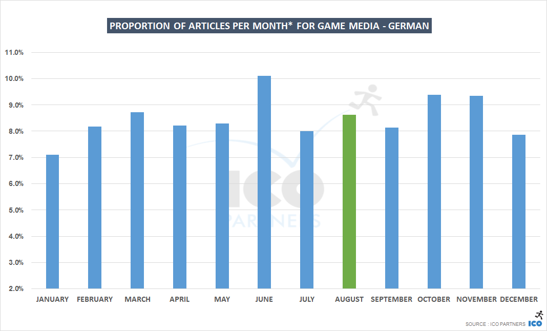 monthly_de_games
