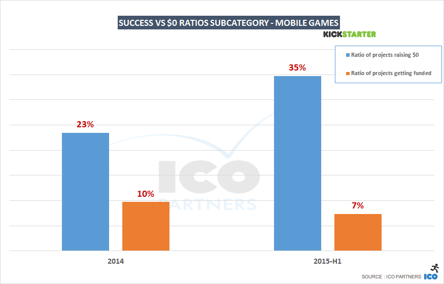 successratio_vs_0usdratio_mobile