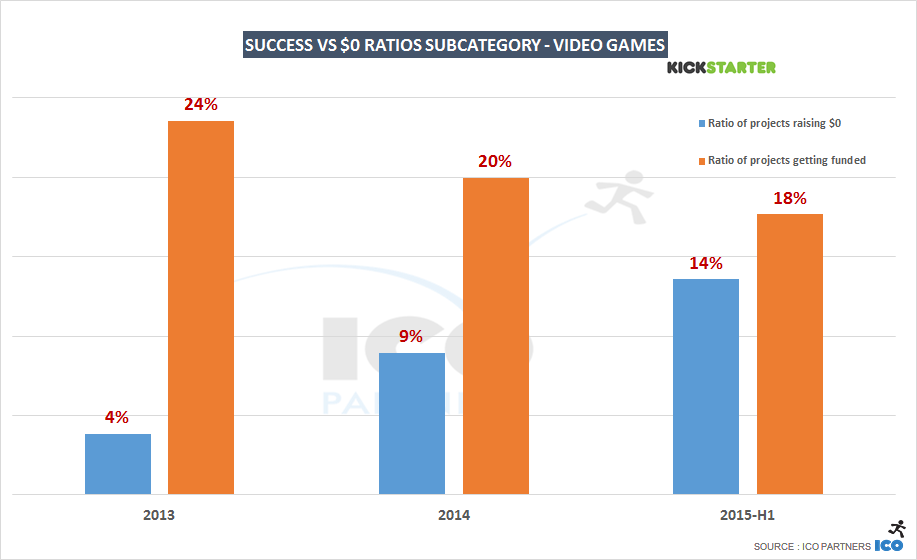 successratio_vs_0usdratio_videogames