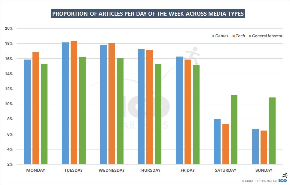 weekday_all_acrossmedia