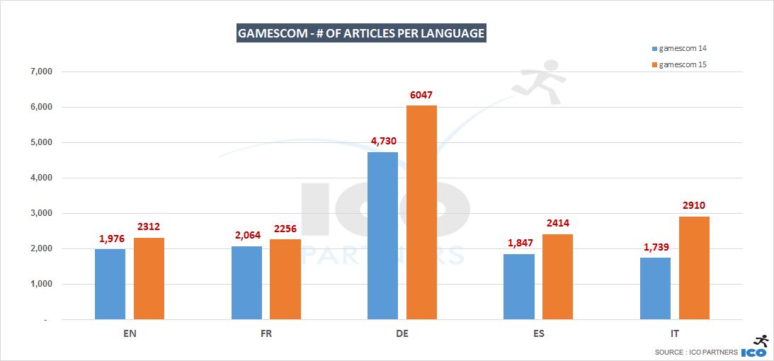 gc14-vs-15_languages_articles