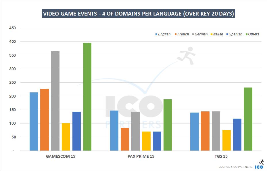gc15_paxp15_tgs15_k20days_languages_domains