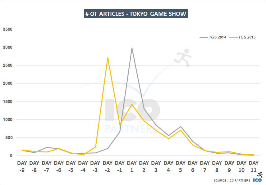 tgs14_v_tgs15_daily_articles