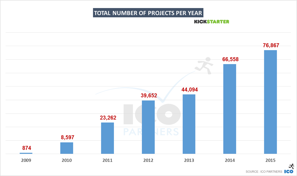 3-kickstarter_2015_total_projects