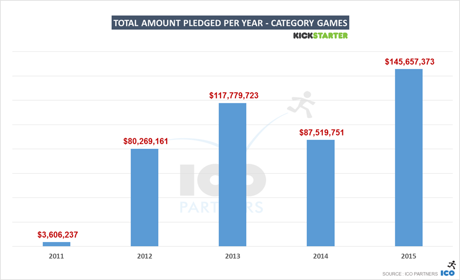 31-ks_games_2015_USD_pledged