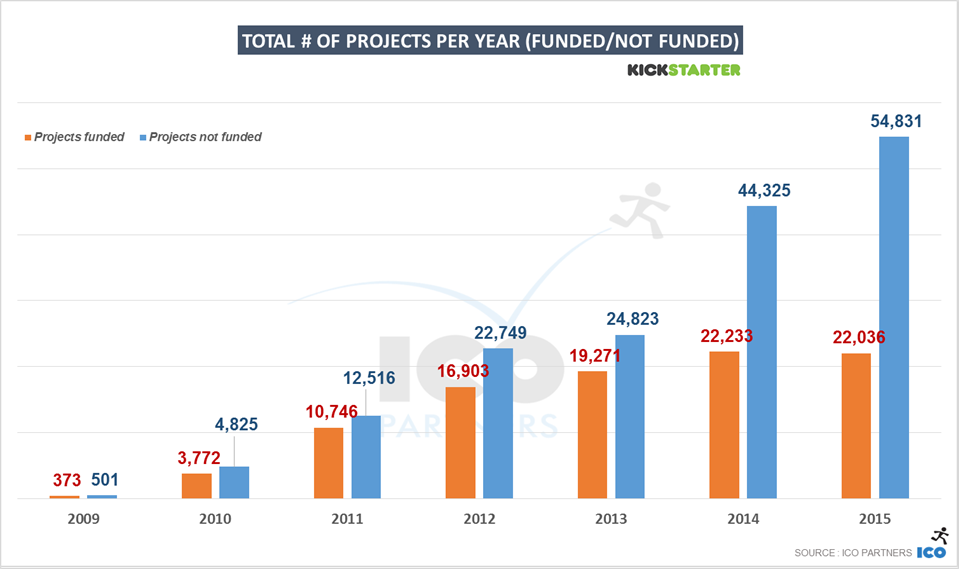 4-kickstarter_2015_total_projects_successratio