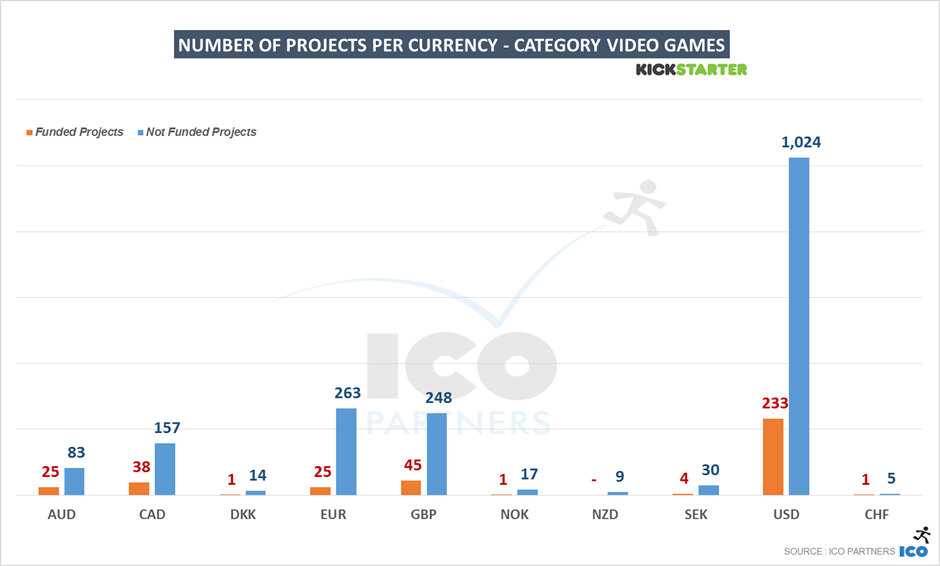 54-ks_games_2015_videogames_projects-percurrency