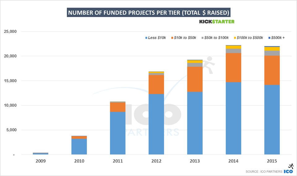 7-kickstarter_2015_total_fundedprojects_tiers