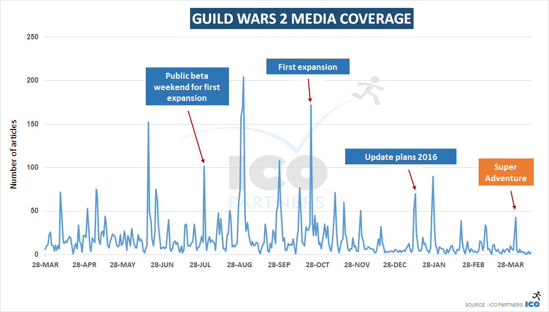 guild_wars_coverage