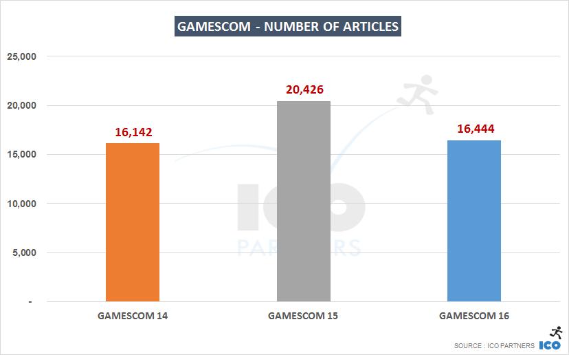 001-gamescom-year