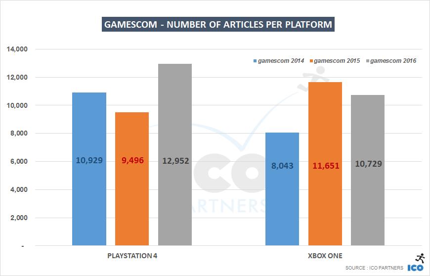 006-gamescom-platforms_years
