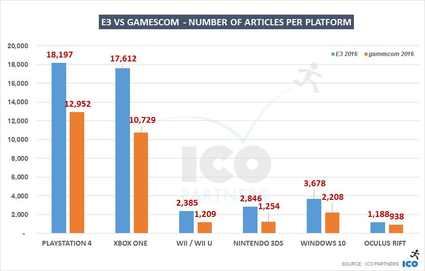 006-gamescom-v-E3_platforms