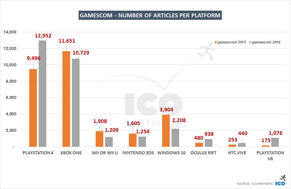 008-gamescom-platforms_years